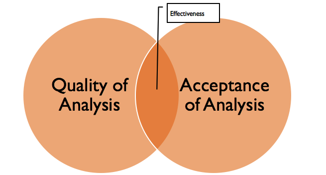Effectiveness is dependent on quality and acceptance of analytics